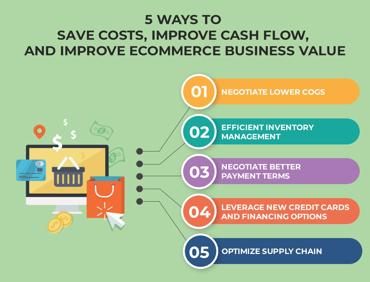 5 Ways to Save Costs, Improve Cash Flow, and Improve Your ECommerce Business Value info 2