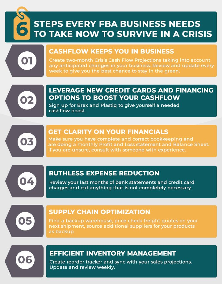 6 Steps Every FBA Business Needs To Take NOW to Survive in a Crisis
