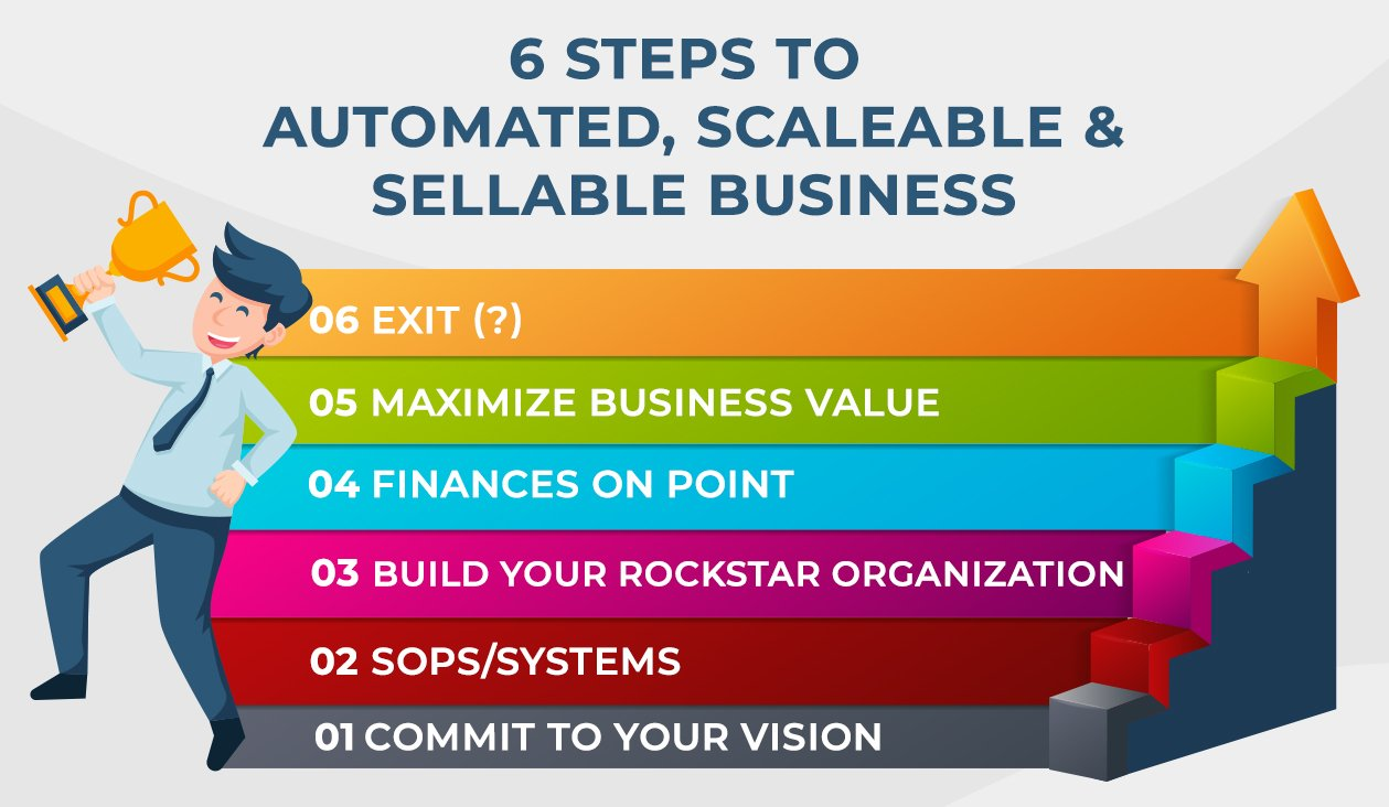 6 Steps to Automated, Scaleable and Sellable Business INFOGRAPHICS 1