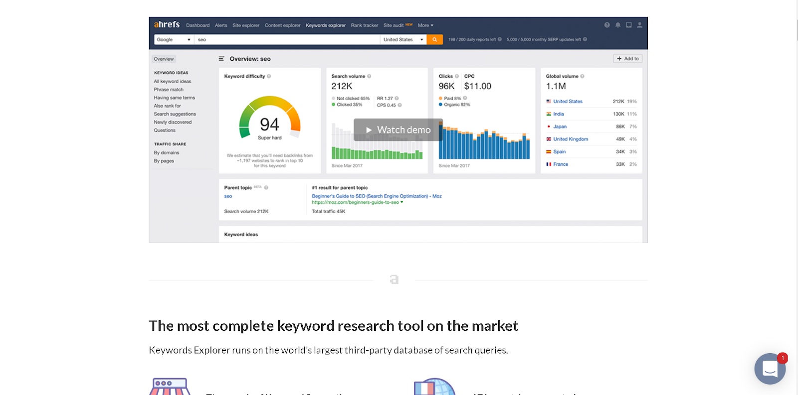 Amazon Keyword Research ahrefs