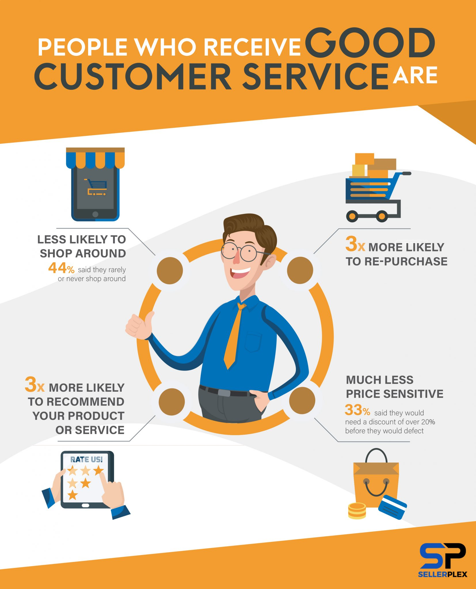Good customer service infographic