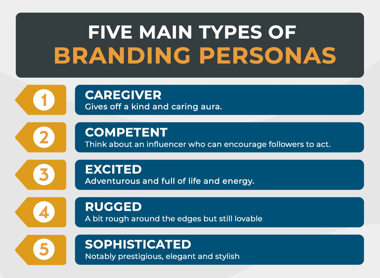 Know Your eCommerce Brand Personality info 2