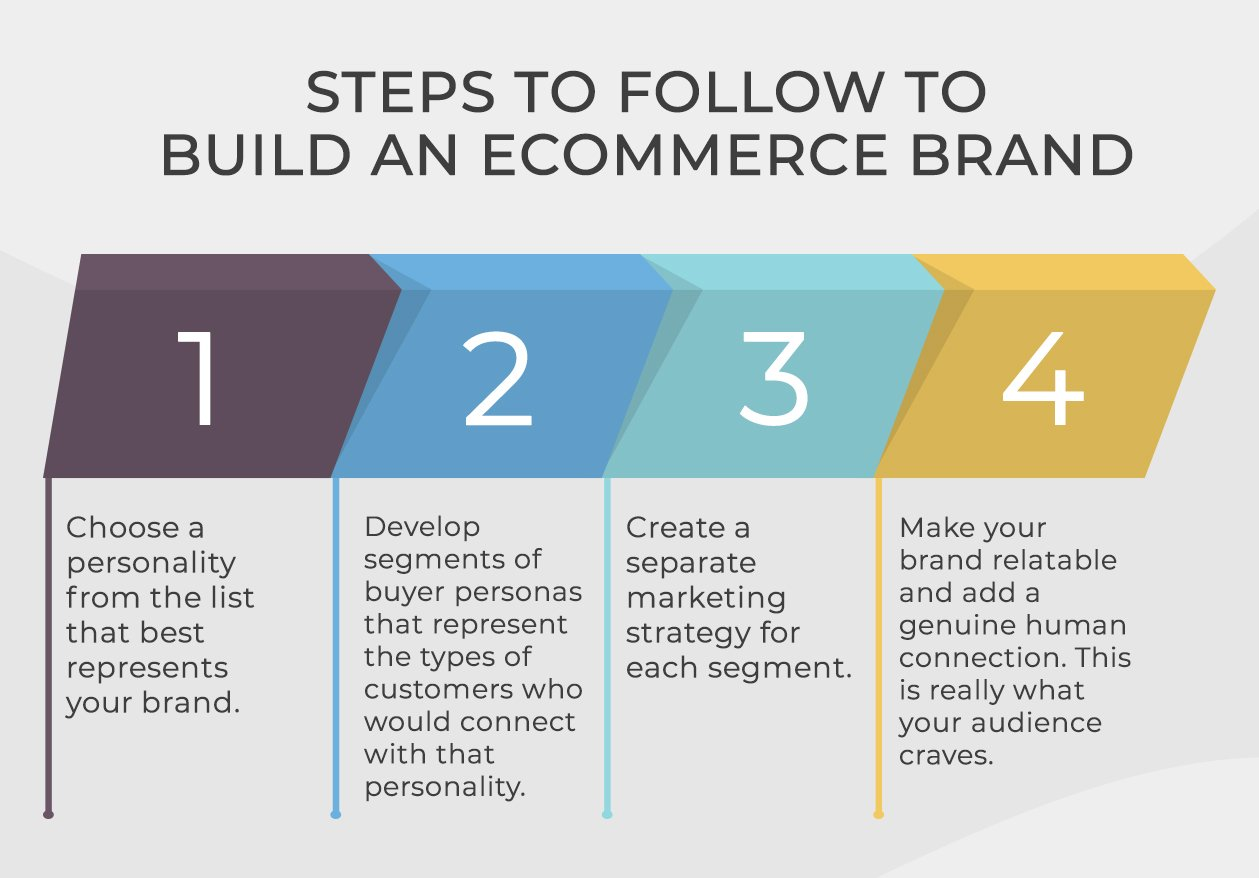Know Your eCommerce Brand Personality info 3