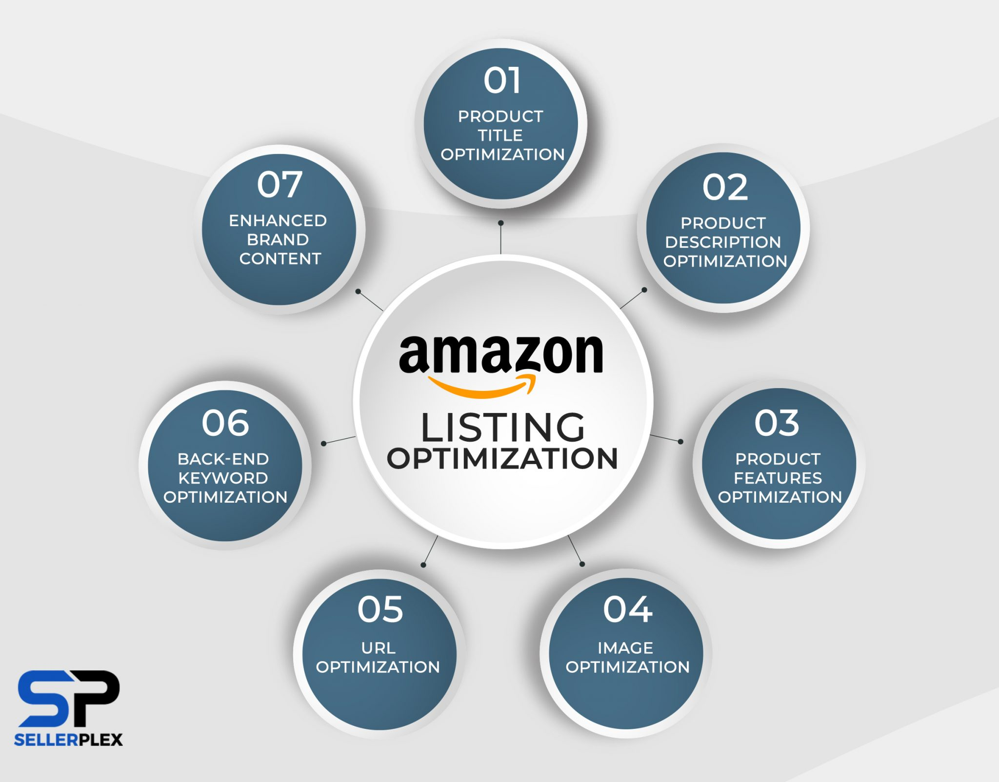 why is amazon listing optimization is important
