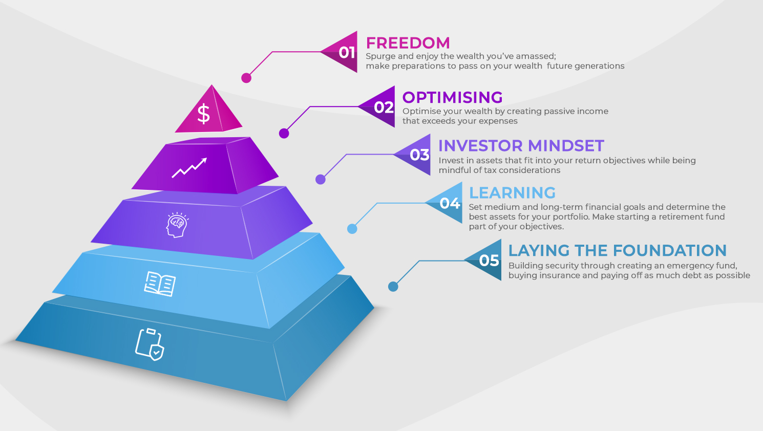 The Pyramid of Financial Intelligence 4