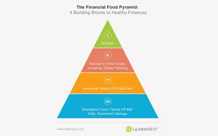 The Pyramid of Financial Intelligence 1