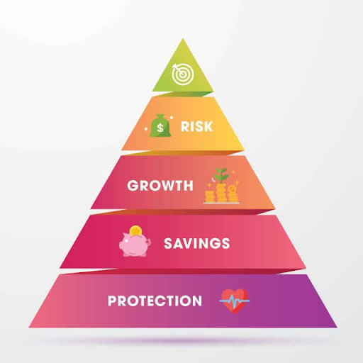 The Pyramid of Financial Intelligence 3