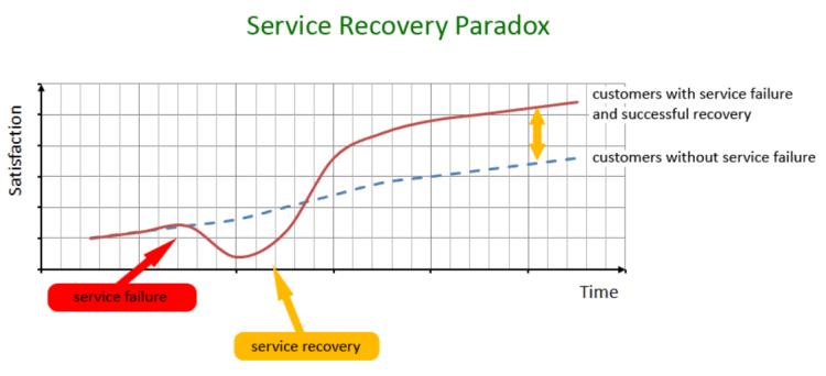 customer service recovery paradox