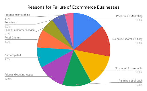 How to Be More Competitive in the eCommerce Market