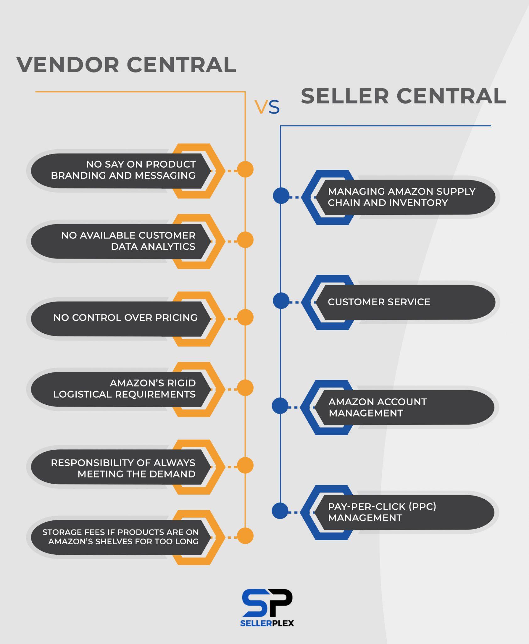 Amazon Vendor Central vs Seller Central Infographics